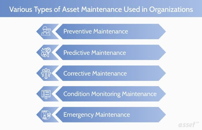 Benefit of the 4th Industrial Revolution in Terms of Asset Management